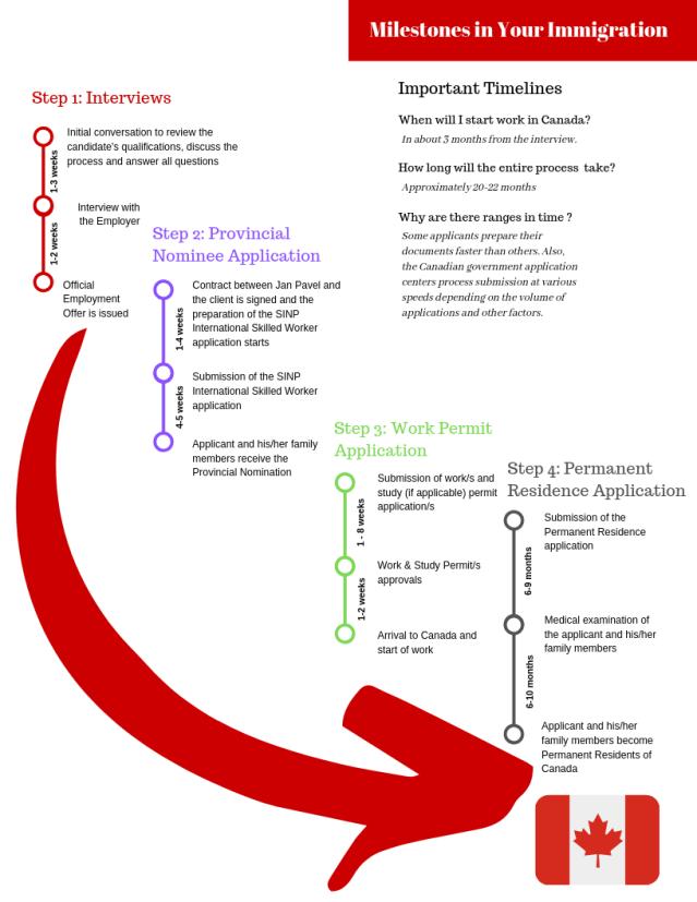 immigration consultant saskatoon progress chart